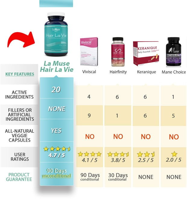 2018 Buyer S Guide Hair La Vie Hair Vitamins Review Consumers Survey